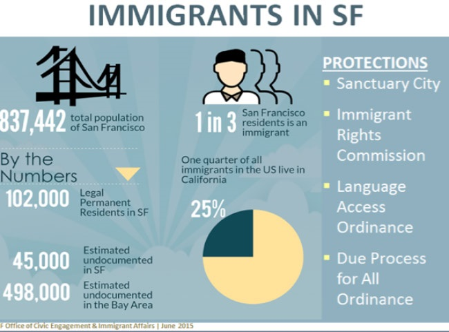 Immigrants in San Francisco
