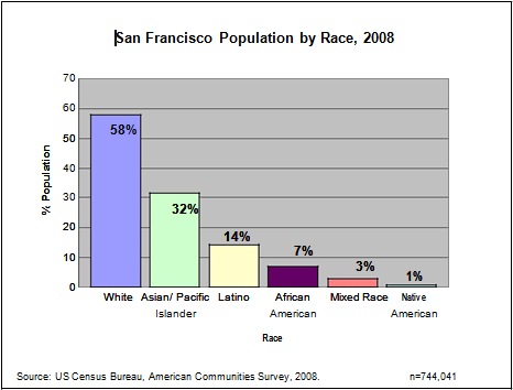 San francisco dating demographics