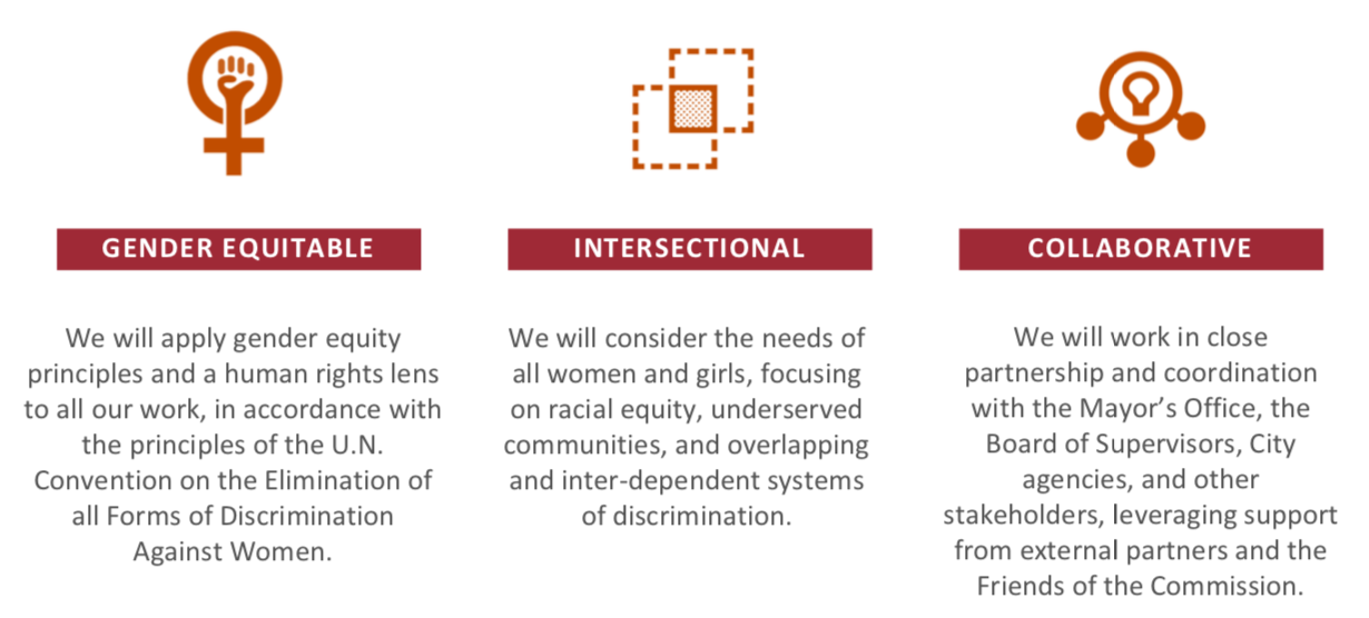 Gender Equitable, Intersectional, Collaborative