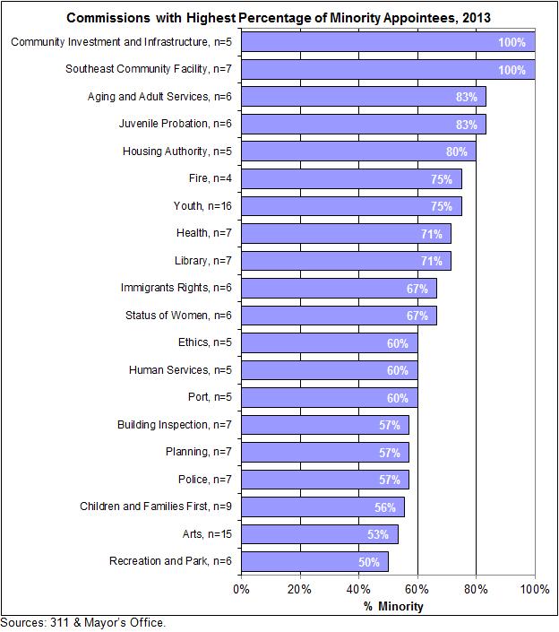 higher percentage of minority inmates