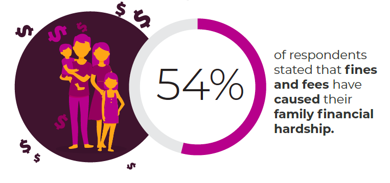 Infographic: 54% have experienced financial hardship