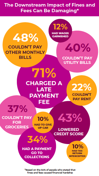 Infographic: Downstream impact of fines and fees