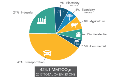 41% CA GHG Emissions from Transportation