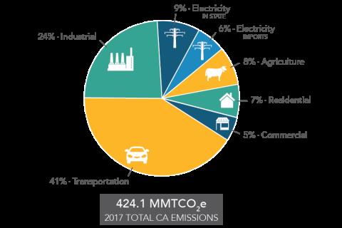 41% CA GHG Emissions from Transportation