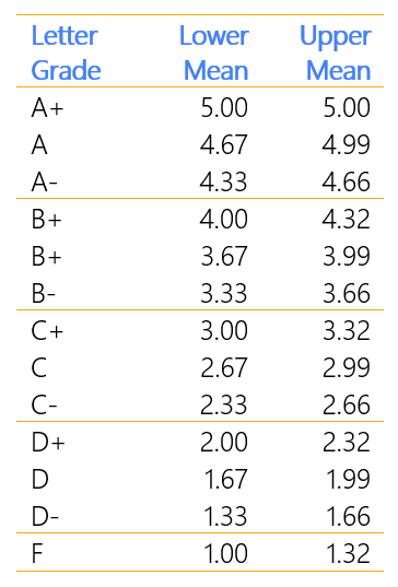 City Survey Table of Grade Calculations