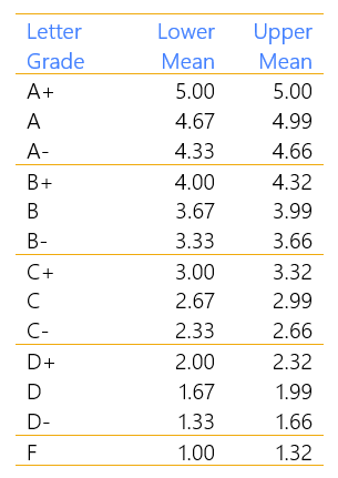City Survey Grades Table