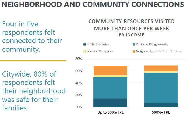Neighborhood and Community Connections